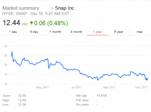 snap-ipo-case-study