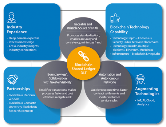 Blockchain Feasibility Study Whitepaper Preparation For