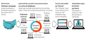adtech-blockchain-applications